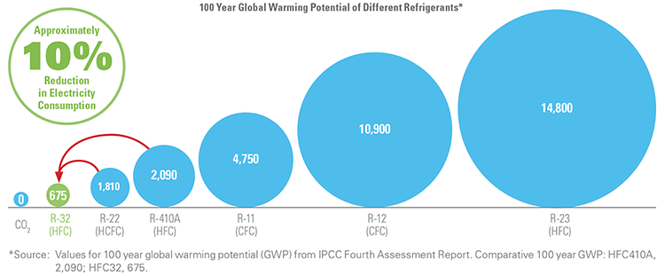 IPCC's Fourth Assessment Report