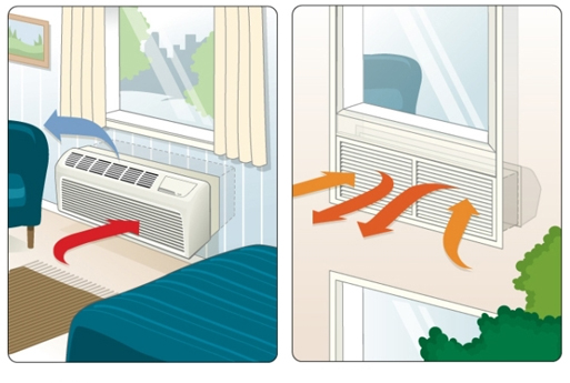 amana ptac heating cooling 101 facts and benefits amana ptac interior and exterior